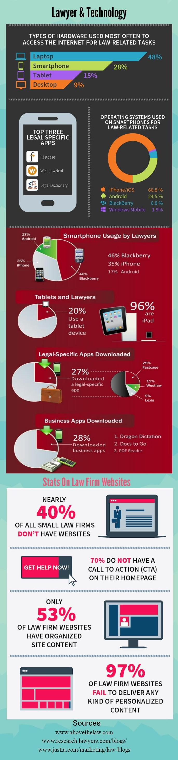 Lawyer & Technology