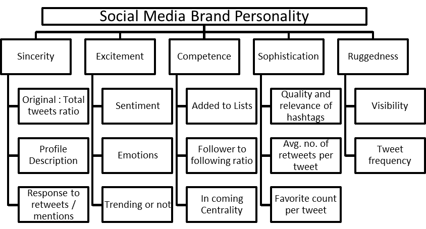 Personality_SocialMedia