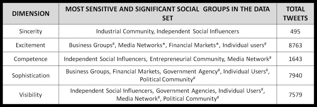 SocialMedia_Personality_Sensitivity