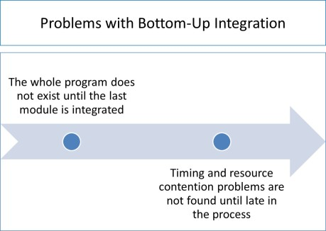bottomupintegrationtesting