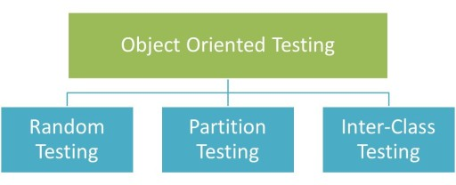 objectoriented_software_testing