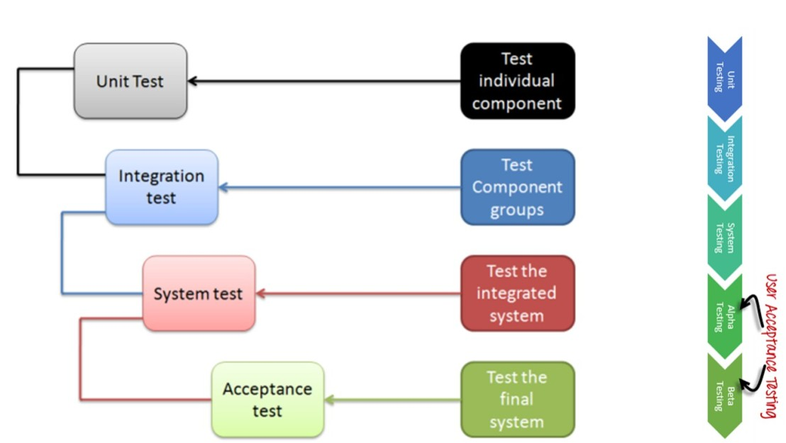 softwaretesting_stages