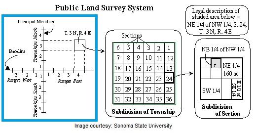 landsurveysystem