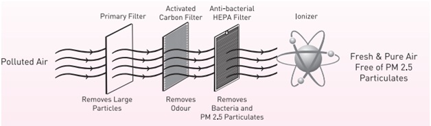 hepa_air_purification