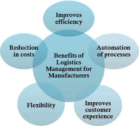 Benefits of logistics management systems