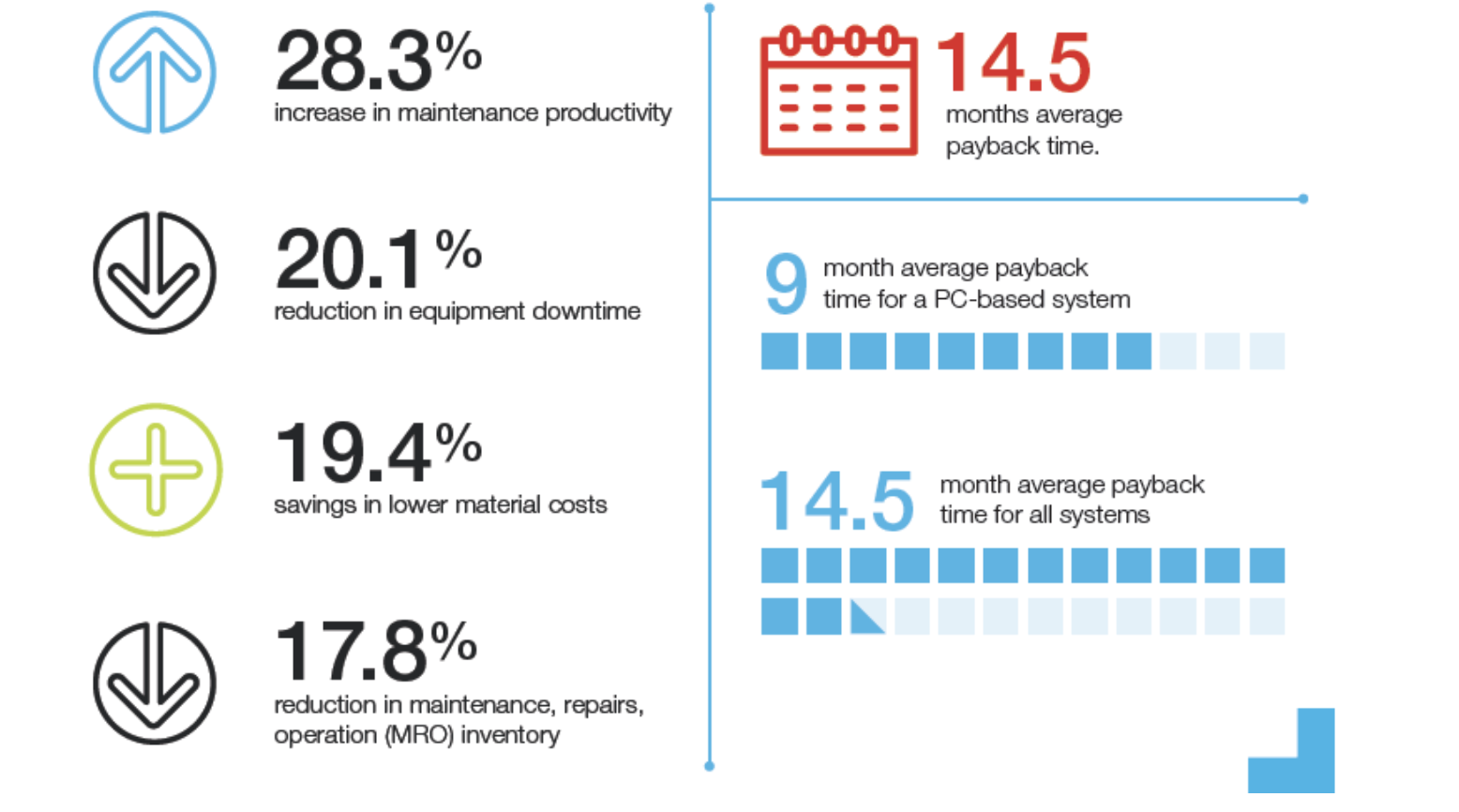 How Maintenance Businesses are Saving Time and Cost Using CMMS