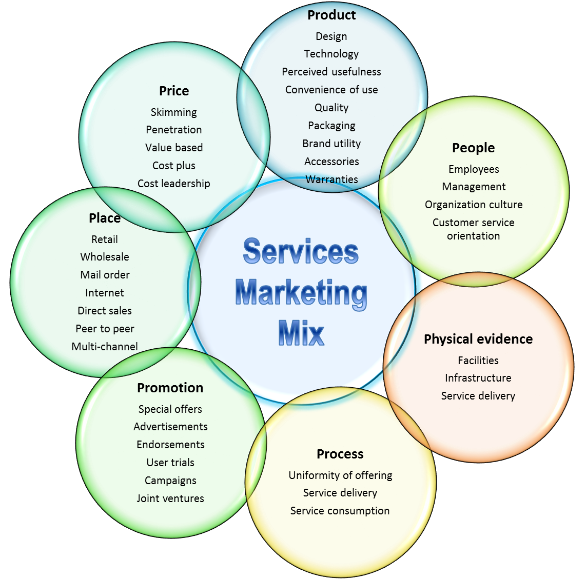 7 ps of marketing in banking sector + pdf
