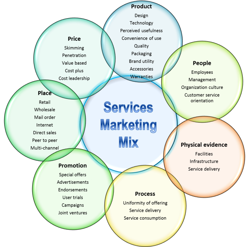 The 7 Ps of services marketing – Business Fundas