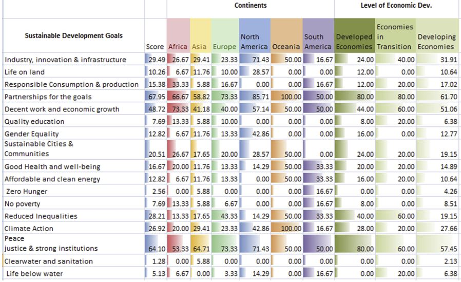 SDG Performance - Economy